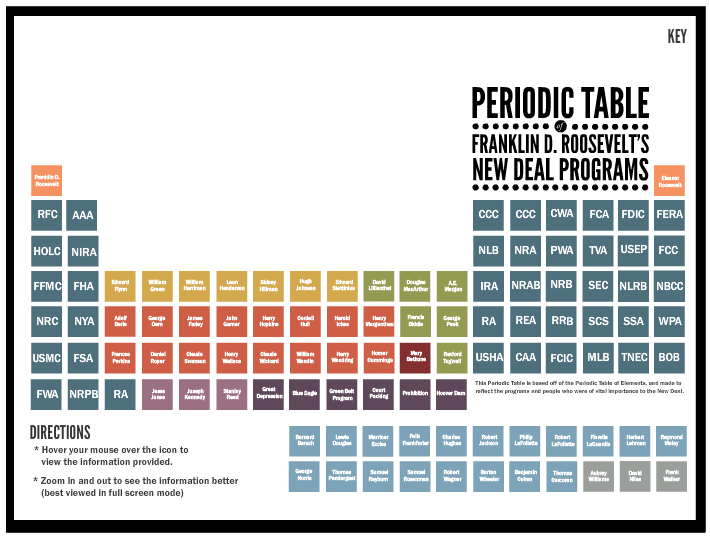 Periodic Table of the New Deal